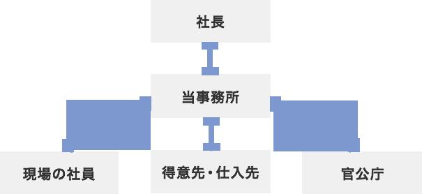 当事務所の特徴図
